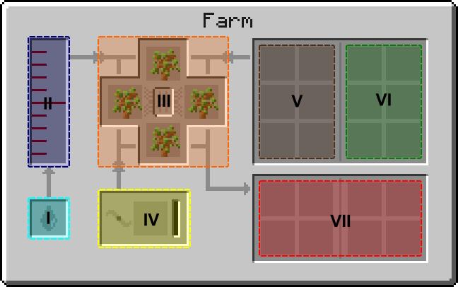 Как сделать люк фермы в форестри
